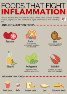 foods-that-fight-inflammation-infograph